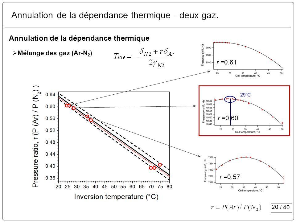 20 / 40 Annulation de la dépendance thermique - deux gaz. r =0.61 r =0.60 r =0.57 Annulation de la dépendance thermique Mélange des gaz (Ar-N 2 ) 29 ˚