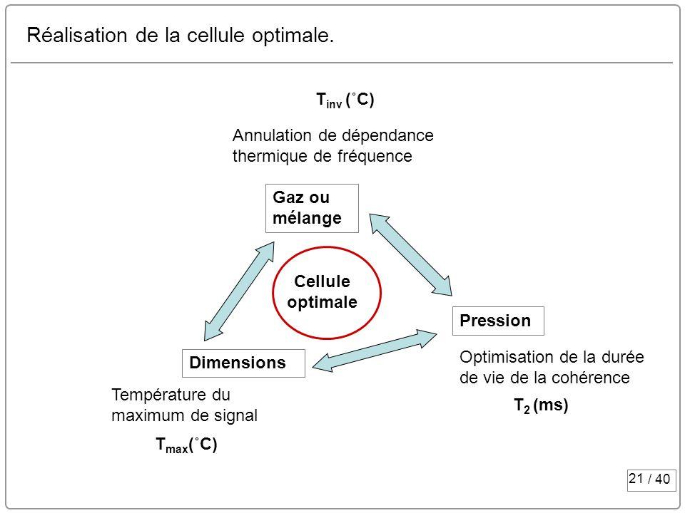 21 / 40 Réalisation de la cellule optimale. Gaz ou mélange Pression Dimensions Cellule optimale Annulation de dépendance thermique de fréquence Optimi