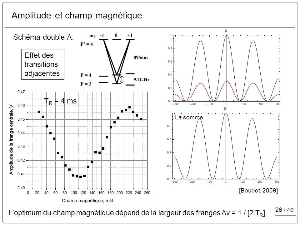 26 / 40 Amplitude et champ magnétique Loptimum du champ magnétique dépend de la largeur des franges Δν = 1 / [2 T R ] Schéma double Λ: T R = 4 ms La s
