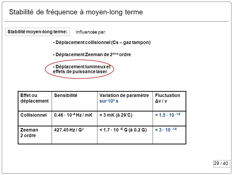29 / 40 Stabilité de fréquence à moyen-long terme Stabilité moyen-long terme: - Déplacement collisionnel (Cs – gaz tampon) - Déplacement Zeeman de 2 è