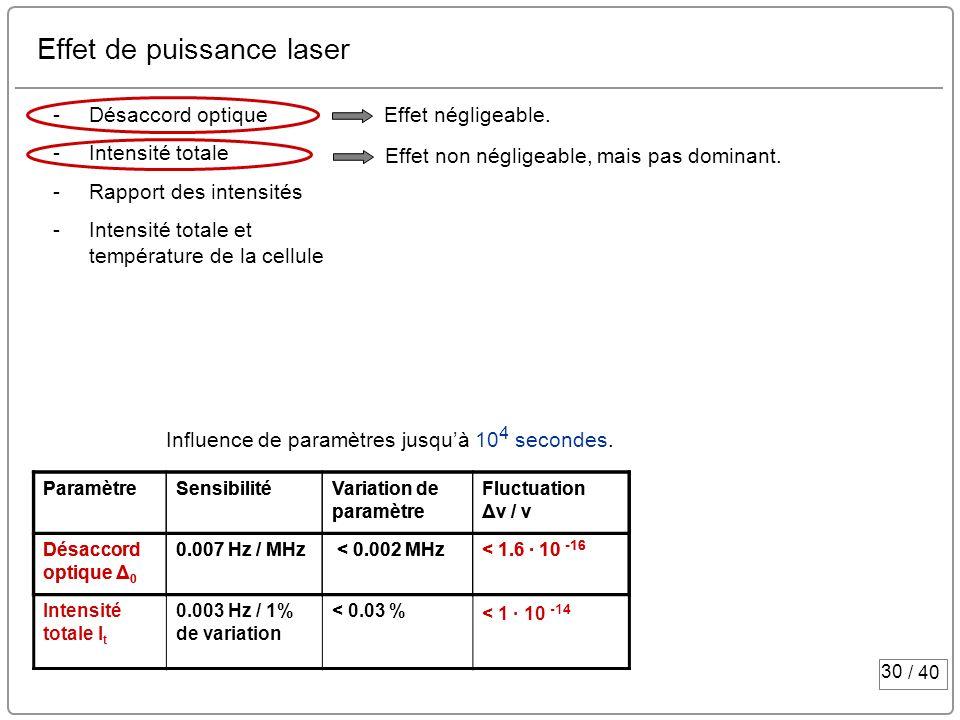 30 / 40 Effet de puissance laser -Désaccord optique -Intensité totale -Rapport des intensités -Intensité totale et température de la cellule Effet nég