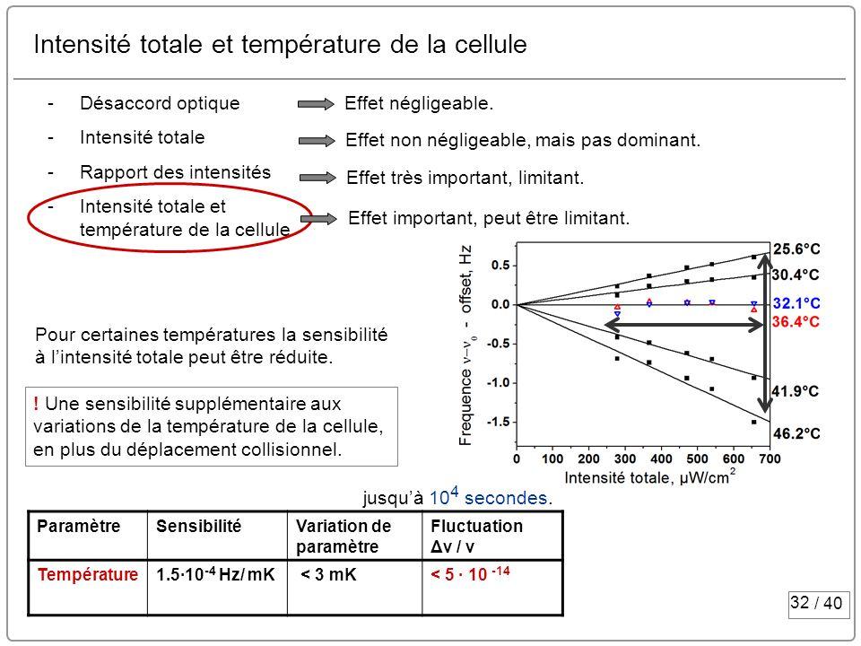 32 / 40 Intensité totale et température de la cellule -Désaccord optique -Intensité totale -Rapport des intensités -Intensité totale et température de