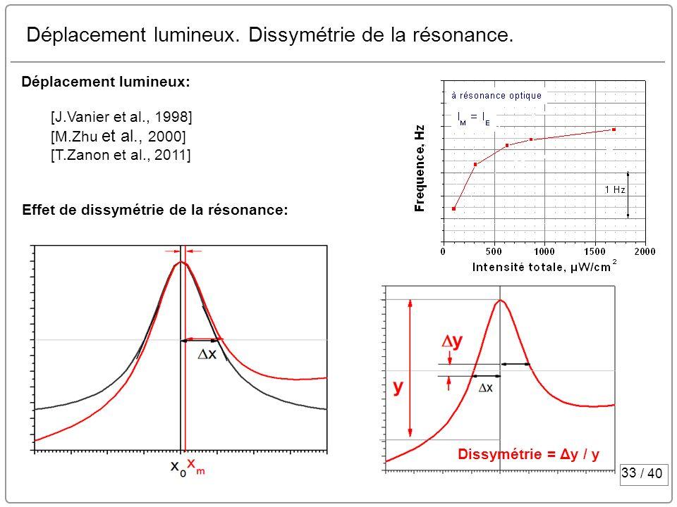33 / 40 Déplacement lumineux. Dissymétrie de la résonance. Déplacement lumineux: [J.Vanier et al., 1998] [M.Zhu et al., 2000] [T.Zanon et al., 2011] E