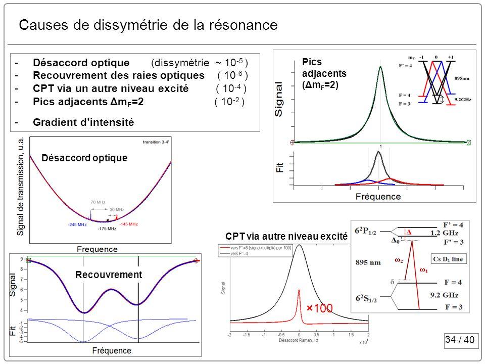34 / 40 Causes de dissymétrie de la résonance -Désaccord optique (dissymétrie ~ 10 -5 ) -Recouvrement des raies optiques ( 10 -6 ) -CPT via un autre n