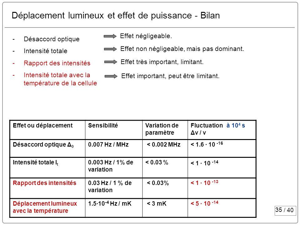 35 / 40 Déplacement lumineux et effet de puissance - Bilan Effet ou déplacementSensibilitéVariation de paramètre Fluctuation à 10 4 s Δν / ν Désaccord
