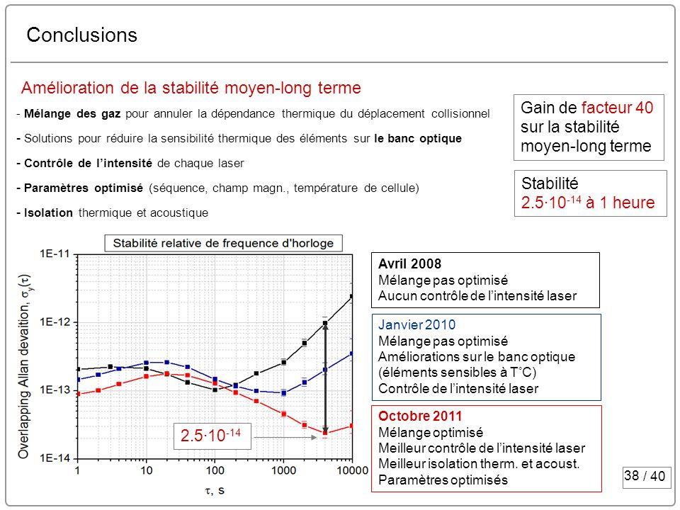 38 / 40 Conclusions Amélioration de la stabilité moyen-long terme Stabilité 2.5·10 -14 à 1 heure Gain de facteur 40 sur la stabilité moyen-long terme