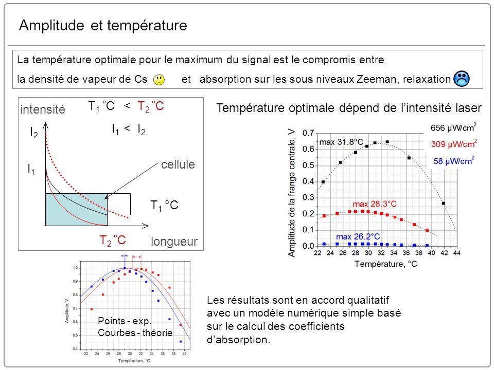42 / 40 Amplitude et température Les résultats sont en accord qualitatif avec un modèle numérique simple basé sur le calcul des coefficients dabsorpti