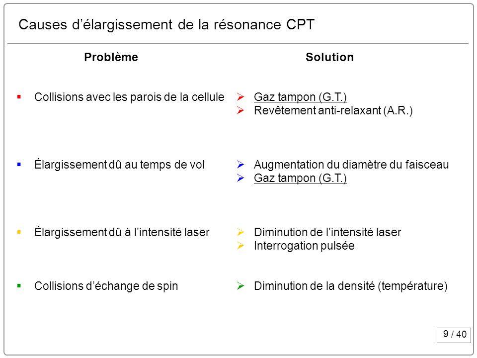 9 / 40 Causes délargissement de la résonance CPT Collisions avec les parois de la cellule Élargissement dû au temps de vol Élargissement dû à lintensi