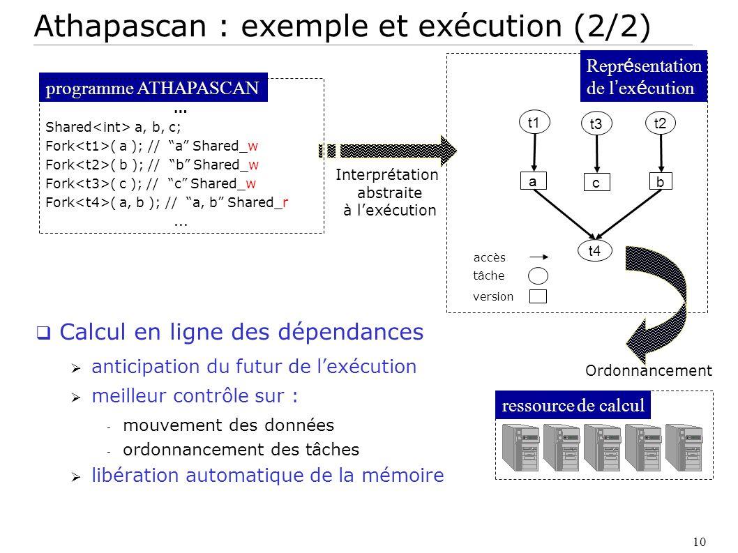 10 ressource de calcul Interprétation abstraite à lexécution Ordonnancement t2 b t4 t1 a Repr é sentation de l ex é cution t3 c tâche version accès pr