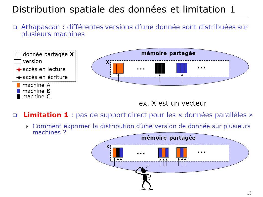 13 accès en lecture accès en écriture version donnée partagée X mémoire partagée X... machine A machine B machine C mémoire partagée X... Distribution