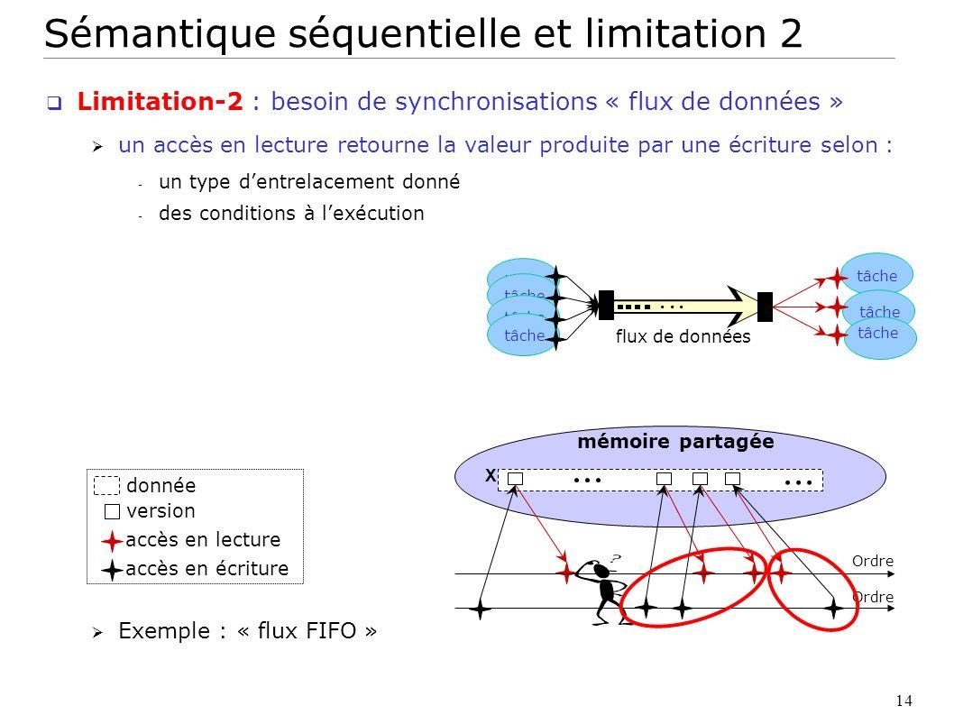 14 accès en lecture accès en écriture version donnée mémoire partagée X... Ordre tâche... flux de données Sémantique séquentielle et limitation 2 Limi