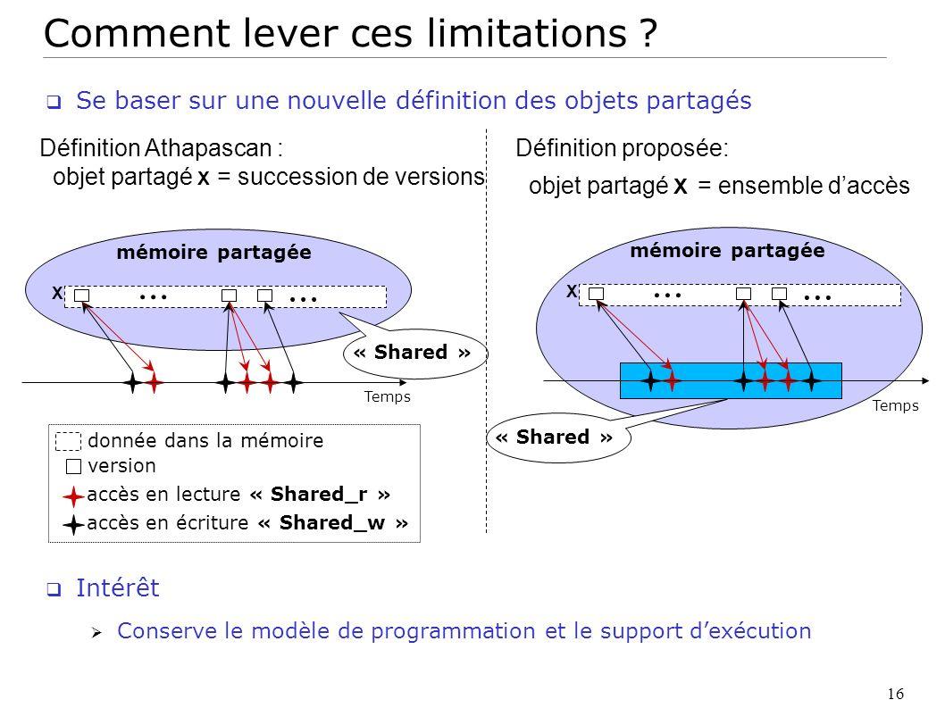 16 Se baser sur une nouvelle définition des objets partagés Intérêt Conserve le modèle de programmation et le support dexécution accès en lecture « Sh