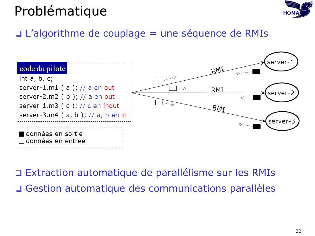 22 Lalgorithme de couplage = une séquence de RMIs Extraction automatique de parallélisme sur les RMIs Gestion automatique des communications parallèle