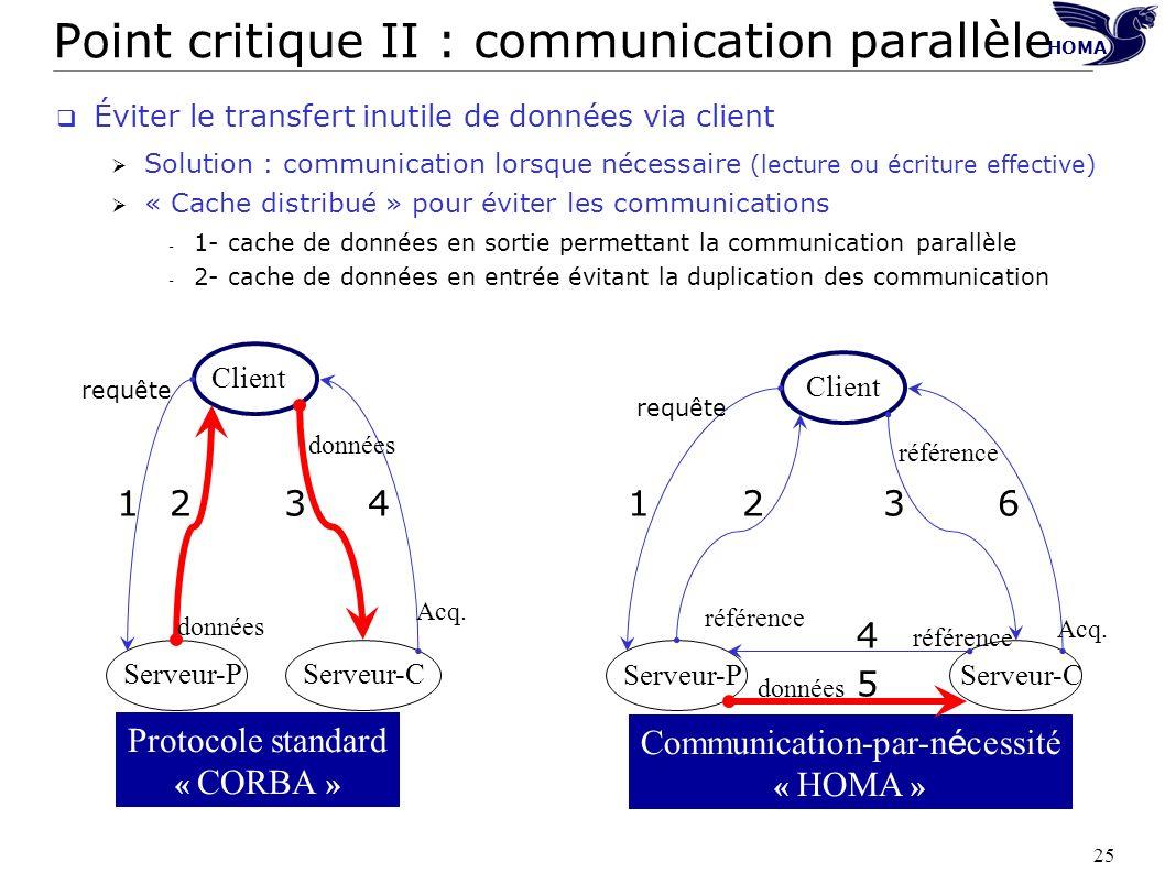 25 HOMA Serveur-CServeur-P Client Protocole standard « CORBA » données Acq. Serveur-C Serveur-P Client Communication-par-n é cessité « HOMA » Acq. don