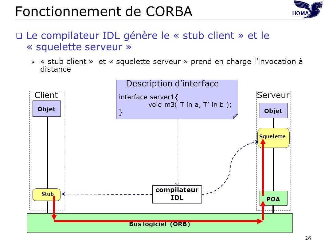 26 HOMA POA Objet Bus logiciel (ORB) Serveur Squelette Objet Client compilateur IDL interface server1{ void m3( T in a, T in b ); } Stub Description d
