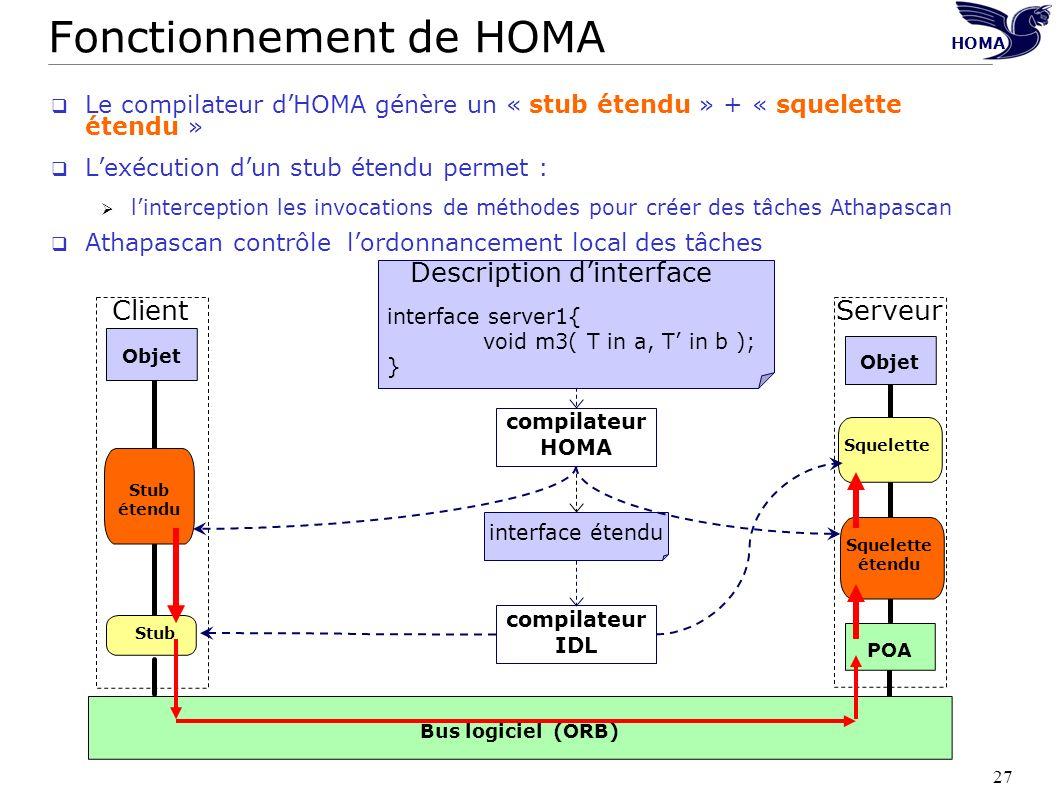 27 HOMA POA Objet Bus logiciel (ORB) Serveur Squelette Objet Client compilateur IDL Stub compilateur HOMA interface étendu Stub étendu Squelette étend