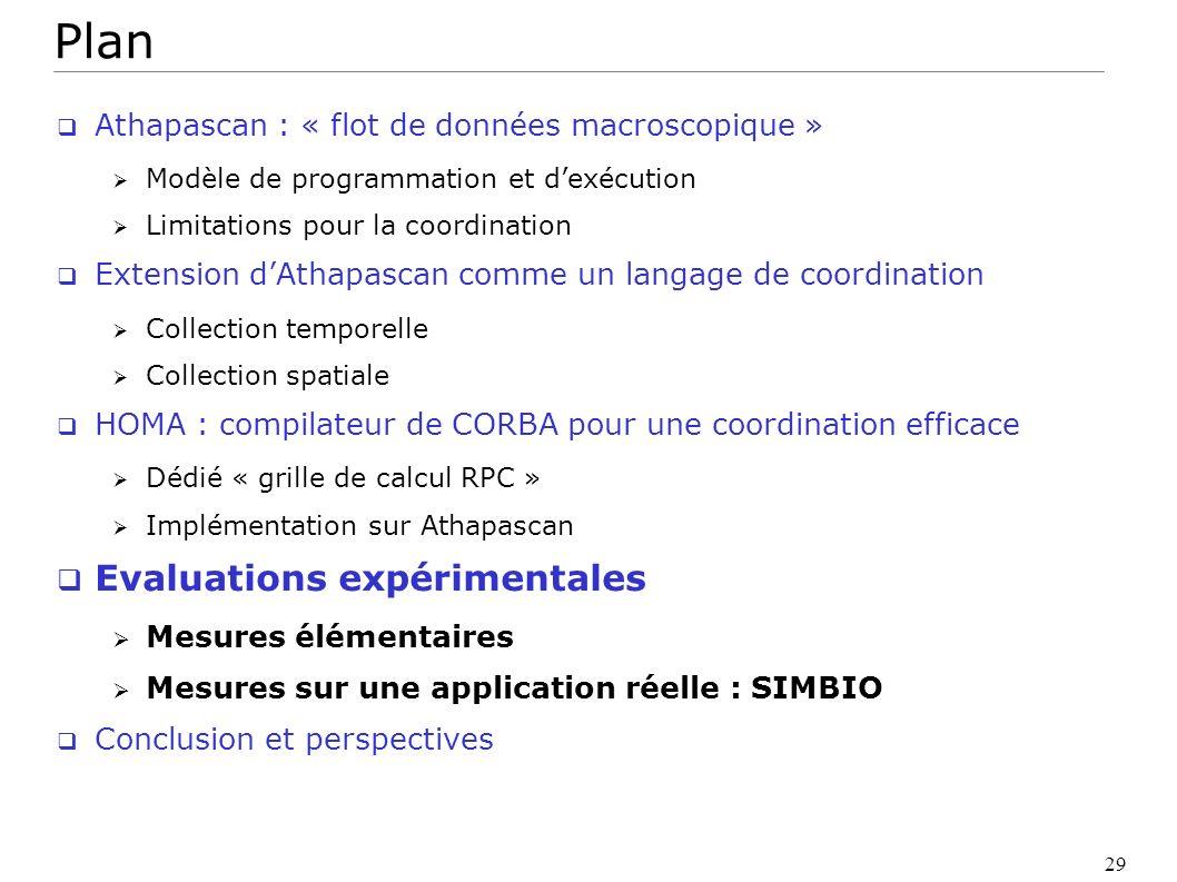 29 Plan Athapascan : « flot de données macroscopique » Modèle de programmation et dexécution Limitations pour la coordination Extension dAthapascan co