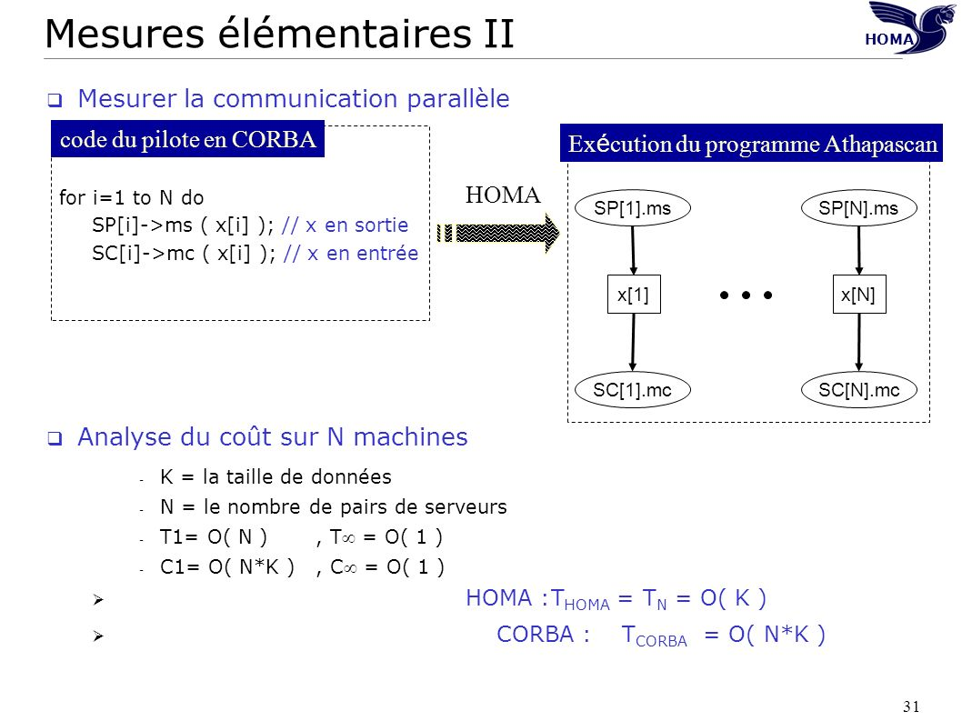 31 Mesurer la communication parallèle Analyse du coût sur N machines - K = la taille de données - N = le nombre de pairs de serveurs - T1= O( N ), T =