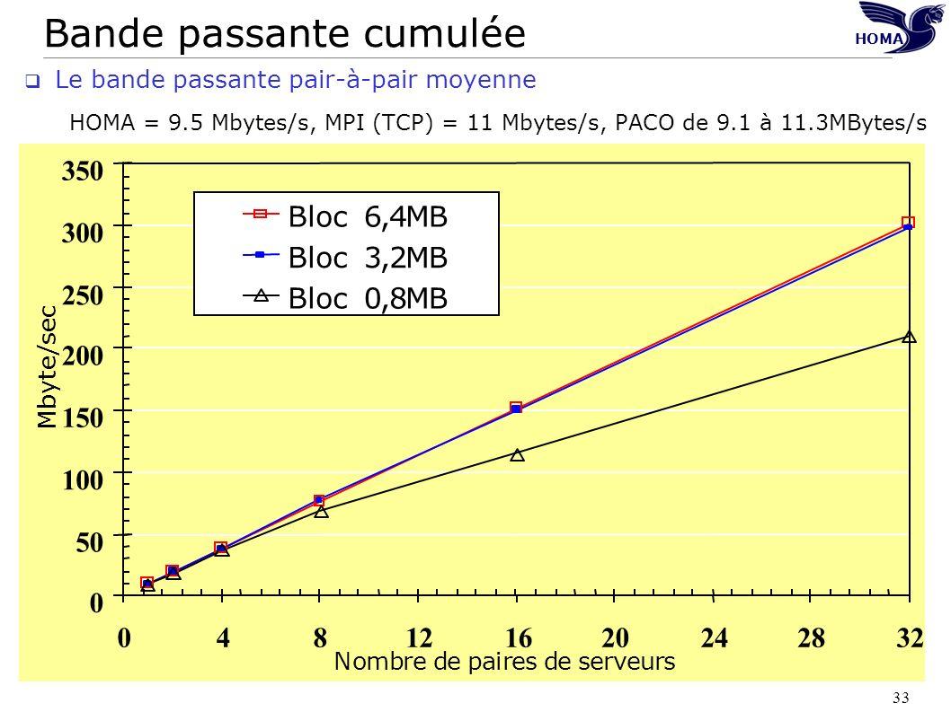 33 Bande passante cumulée HOMA Le bande passante pair-à-pair moyenne HOMA = 9.5 Mbytes/s, MPI (TCP) = 11 Mbytes/s, PACO de 9.1 à 11.3MBytes/s