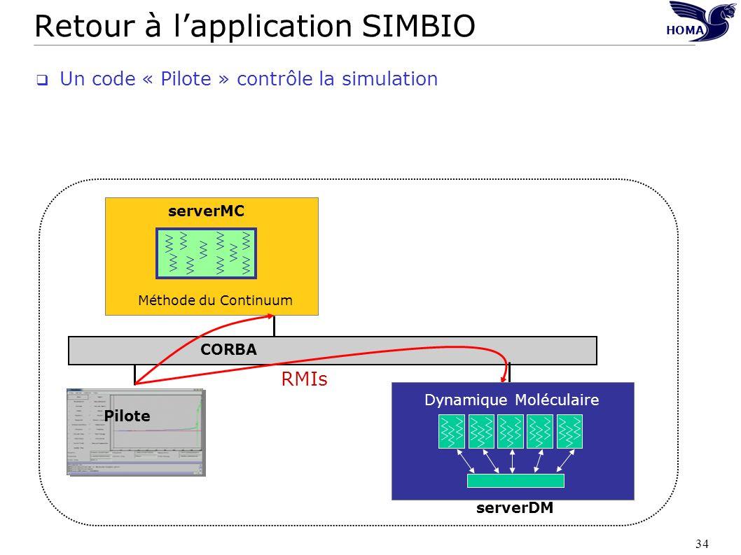34 HOMA Retour à lapplication SIMBIO Un code « Pilote » contrôle la simulation Pilote Dynamique Moléculaire Méthode du Continuum serverMC serverDM COR