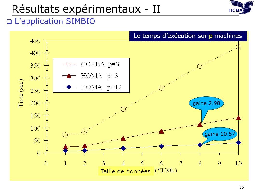 36 Résultats expérimentaux - II HOMA Lapplication SIMBIO Le temps dexécution sur p machines Taille de données gaine 2.98 gaine 10.57