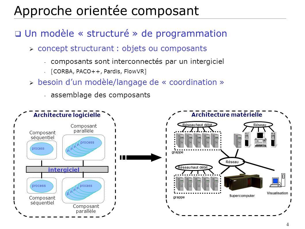 5 Coordination de composants Séparation de la partie calculatoire et de la partie contrôle Définition des composants : le calcul - interface, cycle de vie, déploiement,...