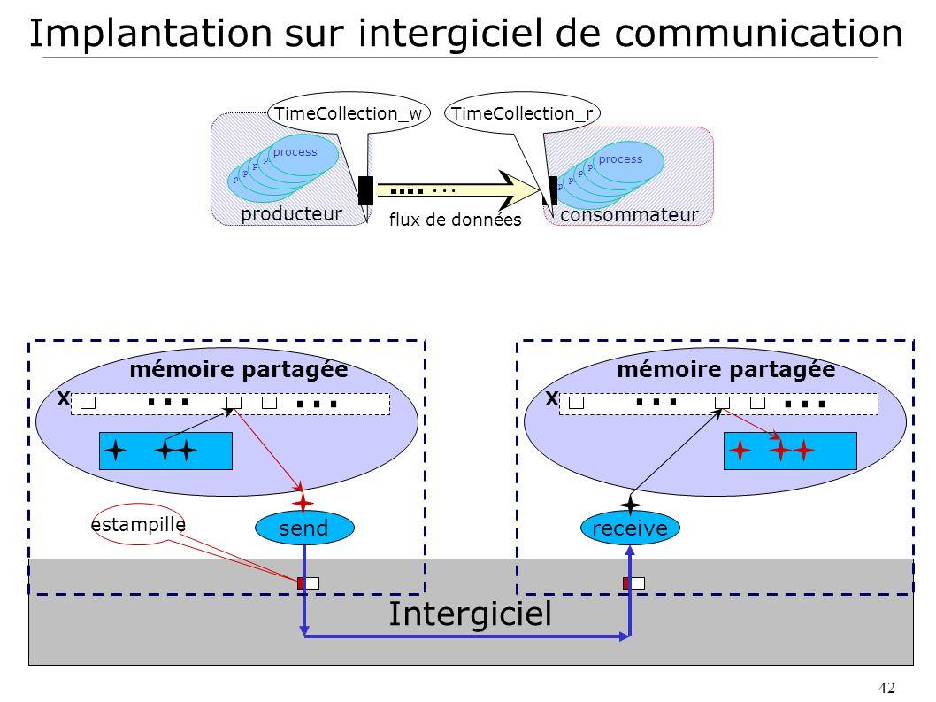42 Implantation sur intergiciel de communication mémoire partagée X... processus process processus process consommateur... TimeCollection_wTimeCollect