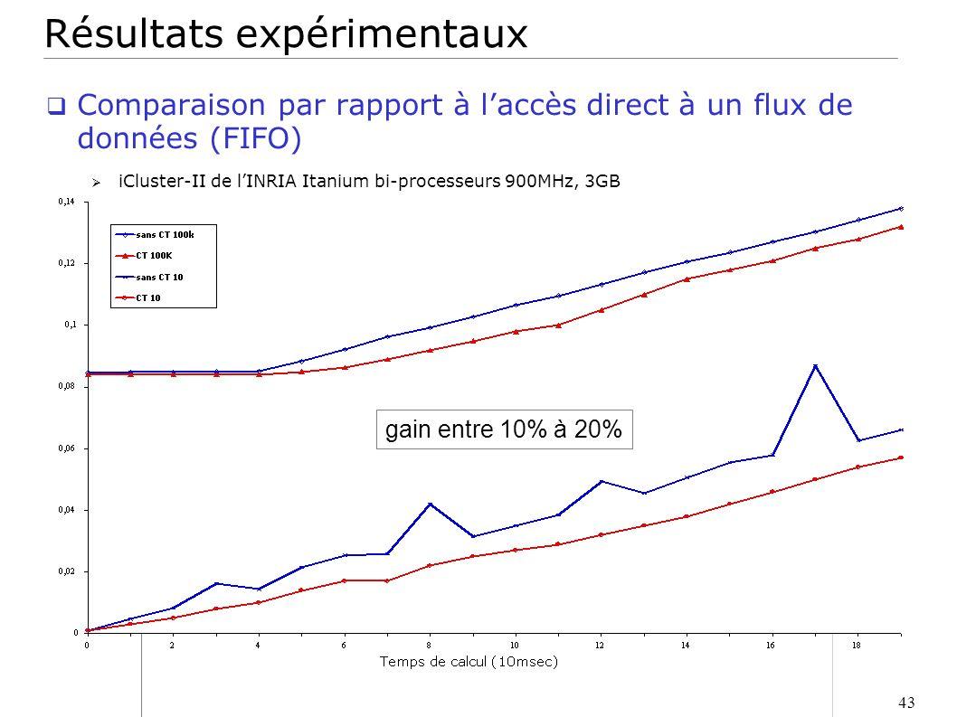 43 gain entre 10% à 20% Résultats expérimentaux Comparaison par rapport à laccès direct à un flux de données (FIFO) iCluster-II de lINRIA Itanium bi-p