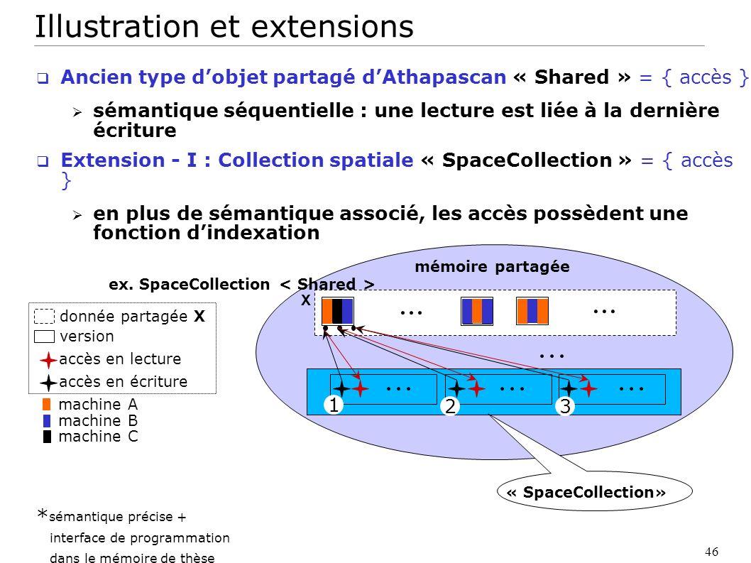 46 Ancien type dobjet partagé dAthapascan « Shared » = { accès } sémantique séquentielle : une lecture est liée à la dernière écriture Extension - I :