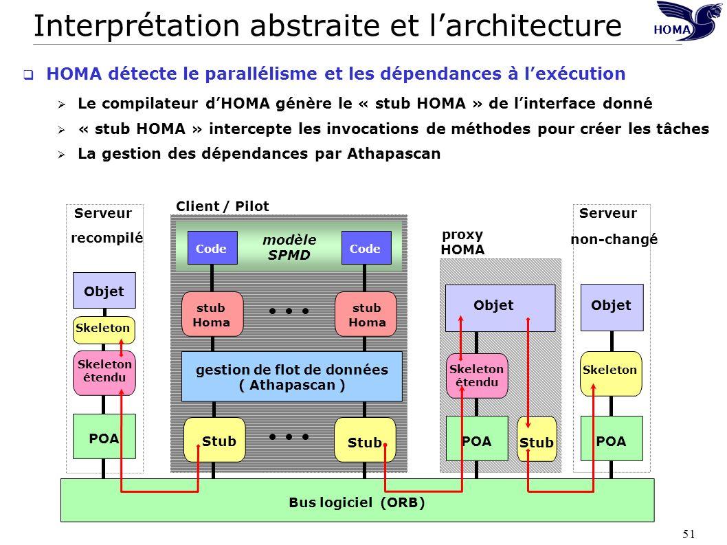 51 Interprétation abstraite et larchitecture HOMA détecte le parallélisme et les dépendances à lexécution Le compilateur dHOMA génère le « stub HOMA »