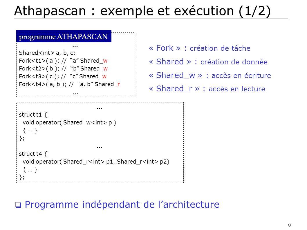 10 ressource de calcul Interprétation abstraite à lexécution Ordonnancement t2 b t4 t1 a Repr é sentation de l ex é cution t3 c tâche version accès programme ATHAPASCAN … Shared a, b, c; Fork ( a ); // a Shared_w Fork ( b ); // b Shared_w Fork ( c ); // c Shared_w Fork ( a, b ); // a, b Shared_r...