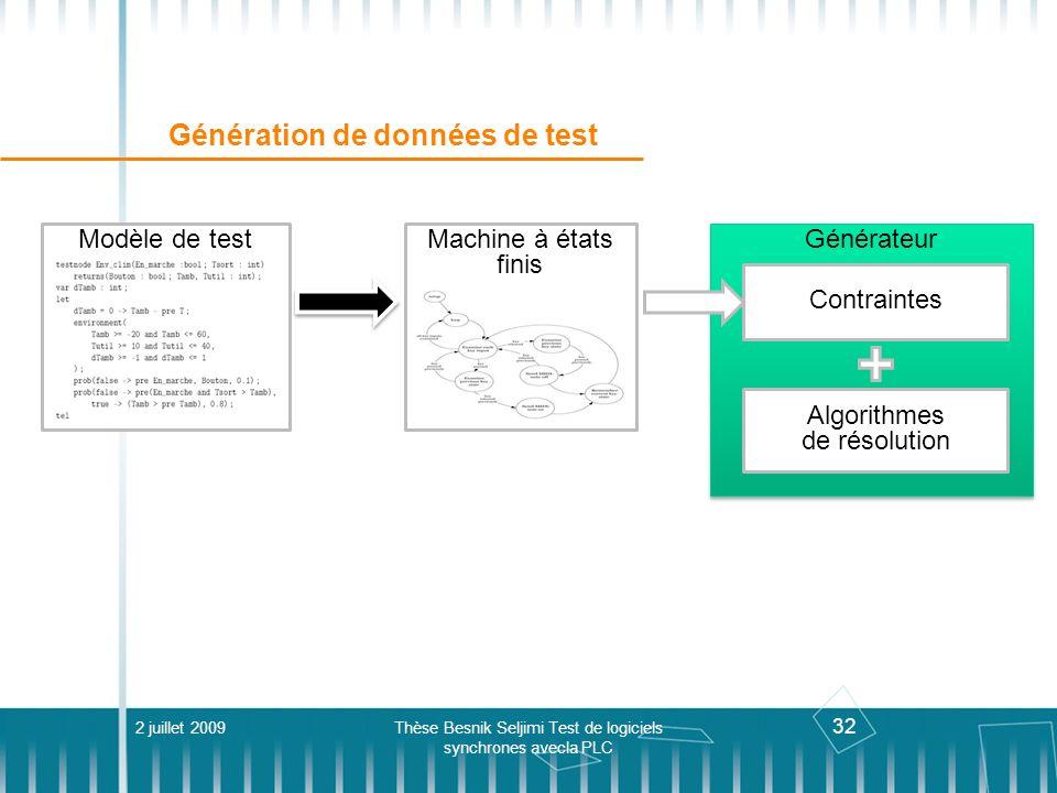 32 Génération de données de test 2 juillet 2009Thèse Besnik Seljimi Test de logiciels synchrones avecla PLC Générateur Modèle de testMachine à états f