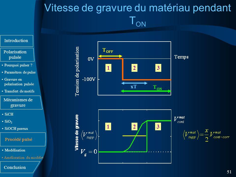 Introduction Polarisation pulsée Mécanismes de gravure Conclusion Pourquoi pulser .