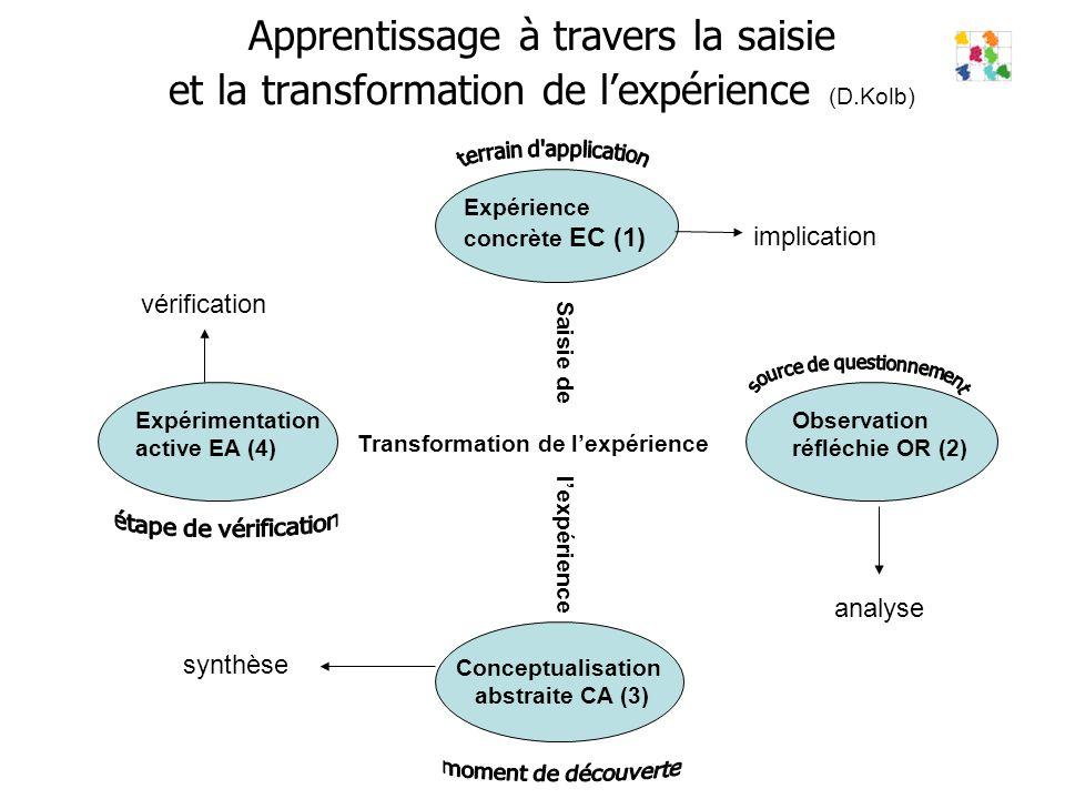 Apprentissage à travers la saisie et la transformation de lexpérience (D.Kolb) Observation réfléchie OR (2) Expérimentation active EA (4) analyse vérification Transformation de lexpérience Saisie de lexpérience Conceptualisation abstraite CA (3) Expérience concrète EC (1) implication synthèse