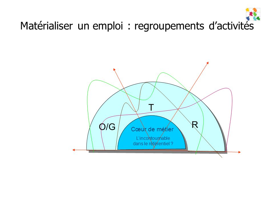 Matérialiser un emploi : regroupements dactivités T R O/G Cœur de métier Lincontournable dans le référentiel