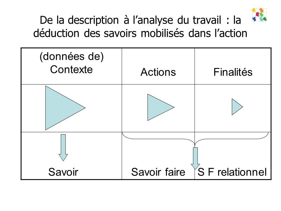 De la description à lanalyse du travail : la déduction des savoirs mobilisés dans laction (données de) Contexte ActionsFinalités SavoirSavoir faireS F relationnel