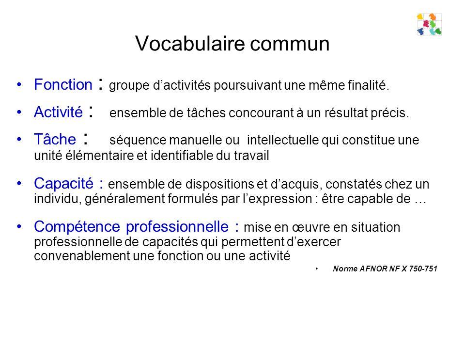 Vocabulaire commun Fonction : groupe dactivités poursuivant une même finalité.