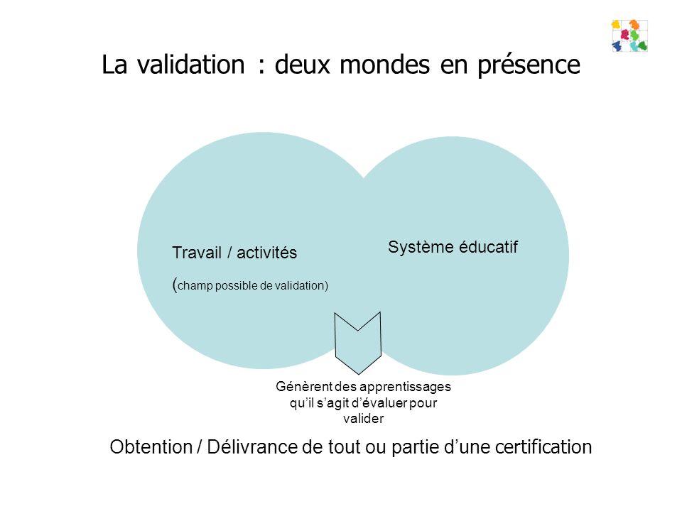 La validation : deux mondes en présence Travail / activités ( champ possible de validation) Système éducatif Génèrent des apprentissages quil sagit dévaluer pour valider Obtention / Délivrance de tout ou partie dune certification