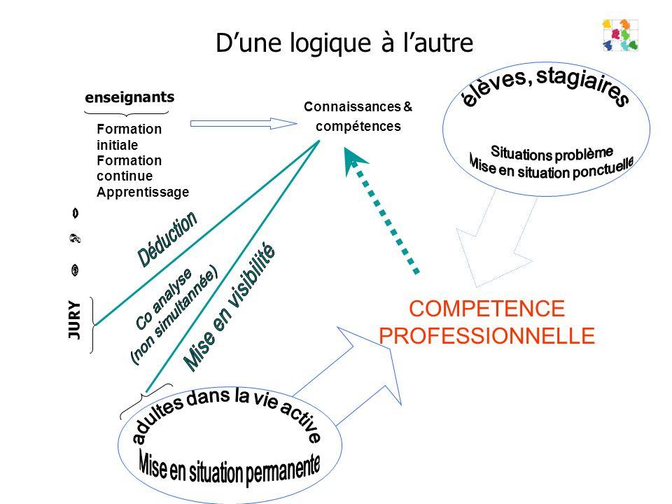 Dune logique à lautre Formation initiale Formation continue Apprentissage Connaissances & compétences enseignants COMPETENCE PROFESSIONNELLE JURY
