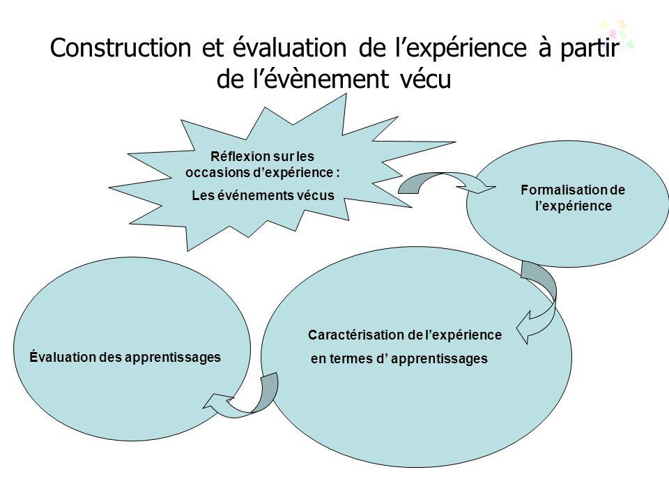 Construction et évaluation de lexpérience à partir de lévènement vécu Réflexion sur les occasions dexpérience : Les événements vécus Formalisation de lexpérience Caractérisation de lexpérience en termes d apprentissages Évaluation des apprentissages