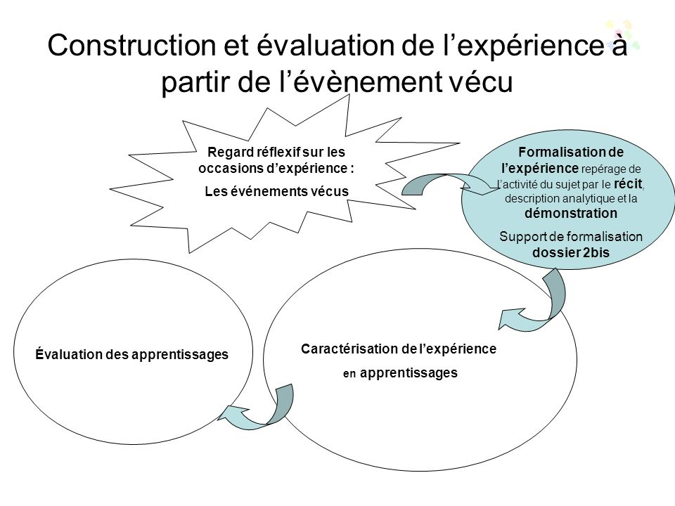 Construction et évaluation de lexpérience à partir de lévènement vécu Regard réflexif sur les occasions dexpérience : Les événements vécus Formalisation de lexpérience Caractérisation de lexpérience en termes dapprentissages Résultats (acquis, S, SF, SE) Processus (intégrations combinatoire de ressources, démarches intellectuelles, approche cognitive et Conformité à la norme (référentiel) Évaluation des apprentissages