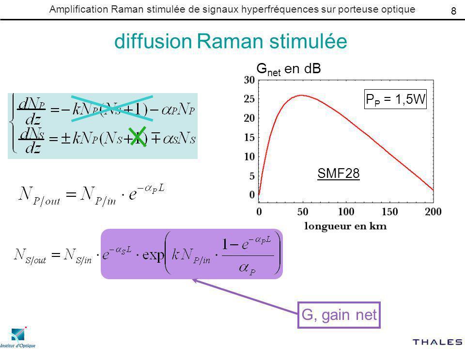 Amplification Raman stimulée de signaux hyperfréquences sur porteuse optique diffusion Raman stimulée G, gain net 8 G net en dB P P = 1,5W SMF28