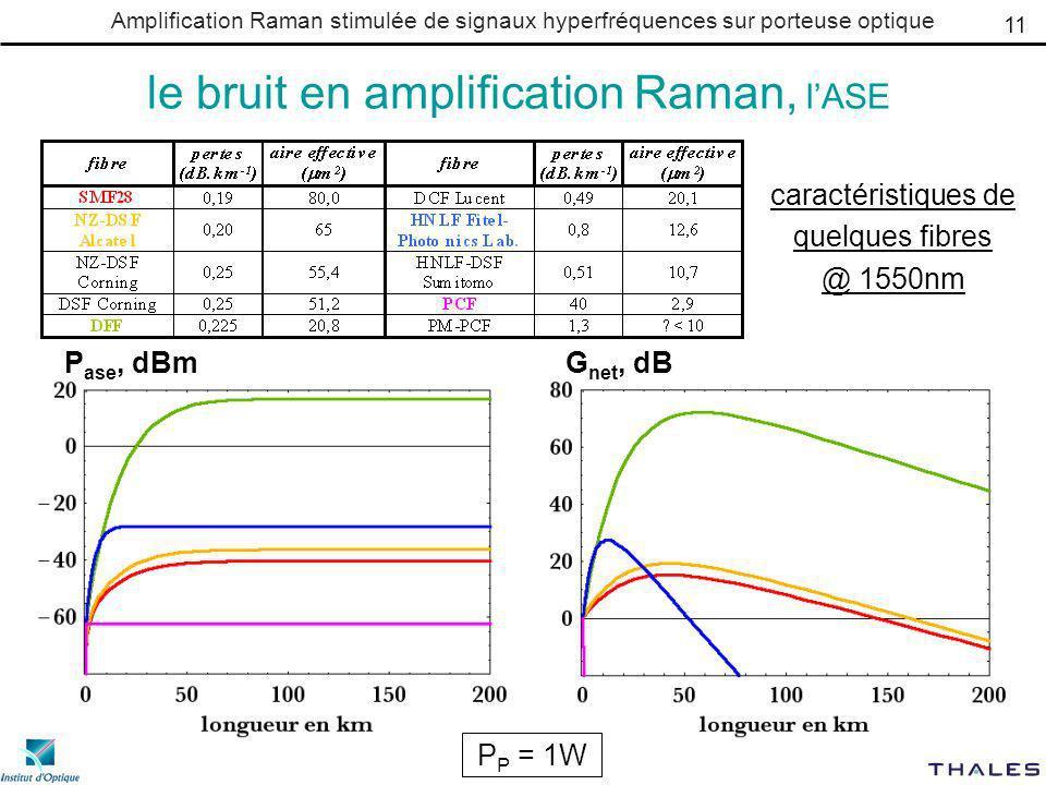 Amplification Raman stimulée de signaux hyperfréquences sur porteuse optique le bruit en amplification Raman, lASE caractéristiques de quelques fibres @ 1550nm 11 P P = 1W P ase, dBmG net, dB