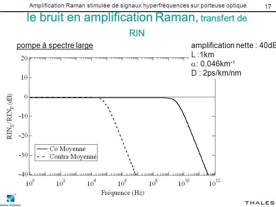 Amplification Raman stimulée de signaux hyperfréquences sur porteuse optique le bruit en amplification Raman, transfert de RIN 17 pompe à spectre largeamplification nette : 40dB L :1km : 0,046km -1 D : 2ps/km/nm