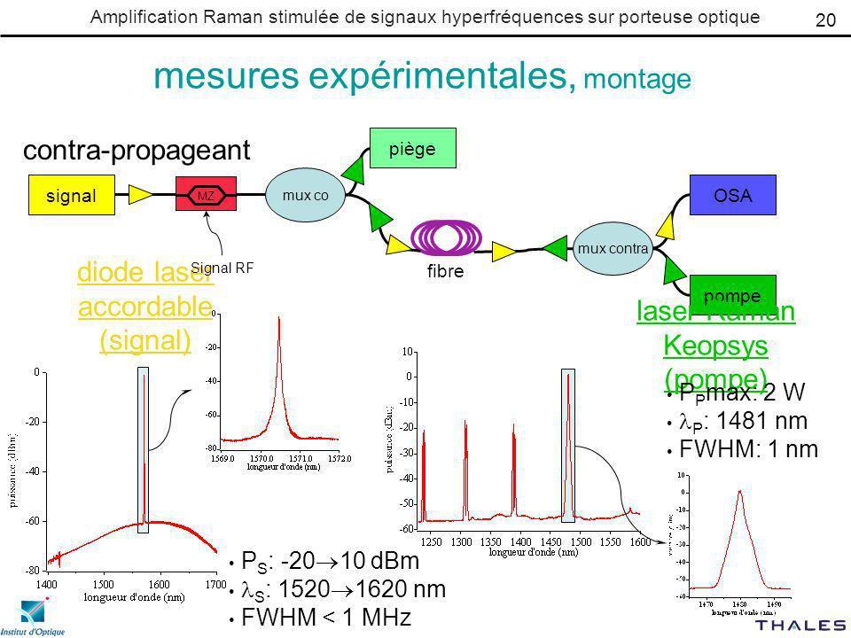 Amplification Raman stimulée de signaux hyperfréquences sur porteuse optique mesures expérimentales, montage diode laser accordable (signal) P S : -20 10 dBm S : 1520 1620 nm FWHM < 1 MHz contra-propageant signal pompe OSA piège mux contra mux co fibre Signal RF MZ 20 laser Raman Keopsys (pompe) P P max: 2 W P : 1481 nm FWHM: 1 nm