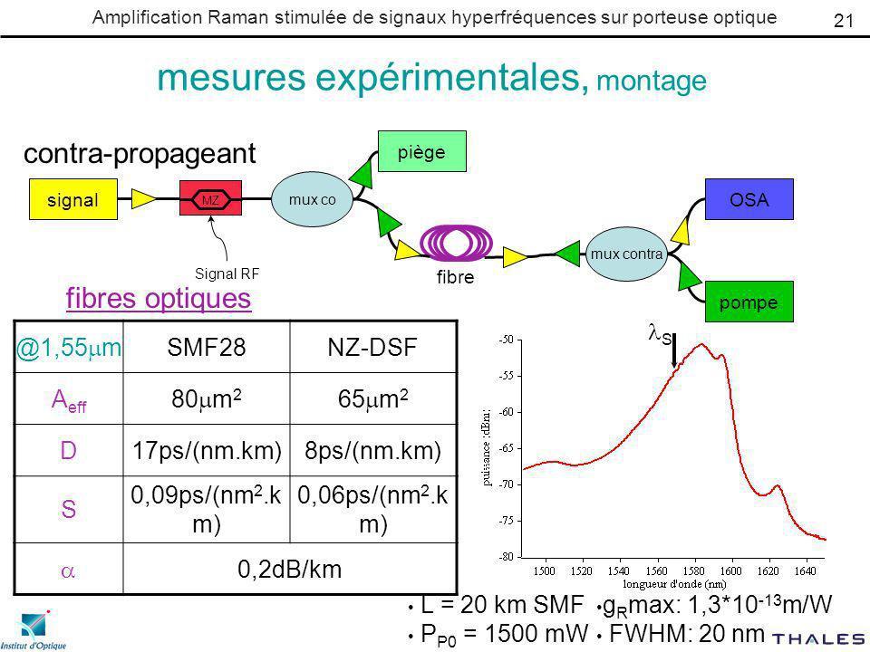 Amplification Raman stimulée de signaux hyperfréquences sur porteuse optique mesures expérimentales, montage contra-propageant fibres optiques @1,55 m SMF28NZ-DSF A eff 80 m 2 65 m 2 D17ps/(nm.km)8ps/(nm.km) S 0,09ps/(nm 2.k m) 0,06ps/(nm 2.k m) 0,2dB/km L = 20 km SMF P P0 = 1500 mW signal pompe OSA piège mux contra mux co fibre Signal RF MZ 21 g R max: 1,3*10 -13 m/W FWHM: 20 nm S