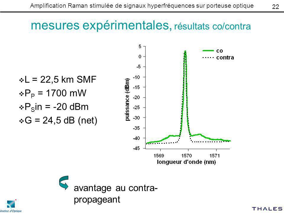 Amplification Raman stimulée de signaux hyperfréquences sur porteuse optique mesures expérimentales, résultats co/contra L = 22,5 km SMF P P = 1700 mW