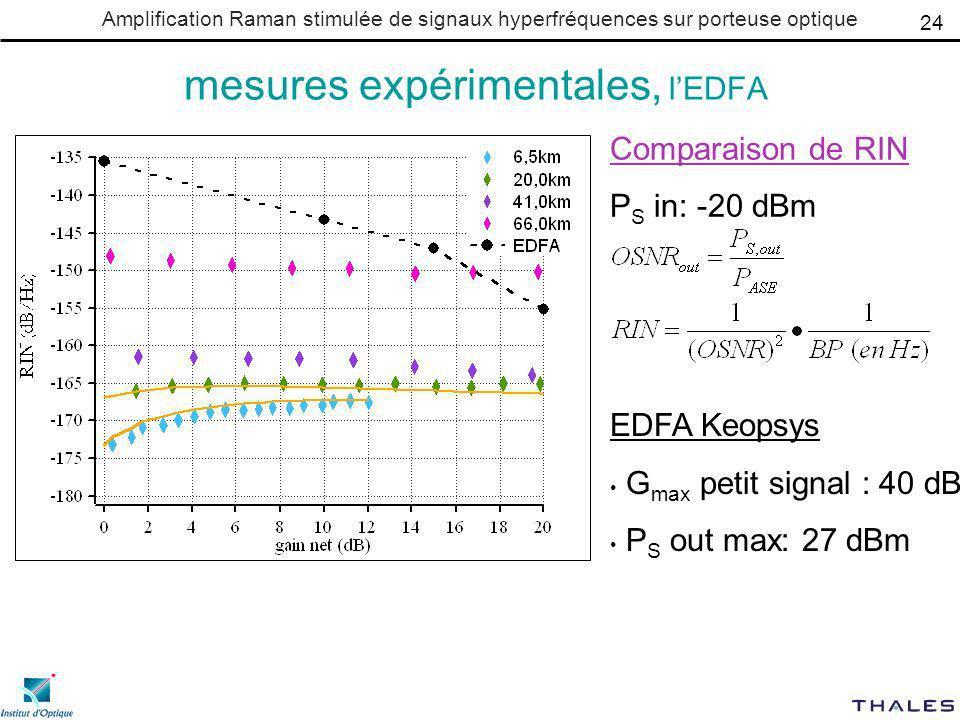 Amplification Raman stimulée de signaux hyperfréquences sur porteuse optique mesures expérimentales, lEDFA 24 EDFA Keopsys G max petit signal : 40 dB