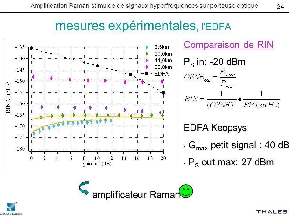 Amplification Raman stimulée de signaux hyperfréquences sur porteuse optique mesures expérimentales, lEDFA amplificateur Raman 24 EDFA Keopsys G max petit signal : 40 dB P S out max: 27 dBm Comparaison de RIN P S in: -20 dBm