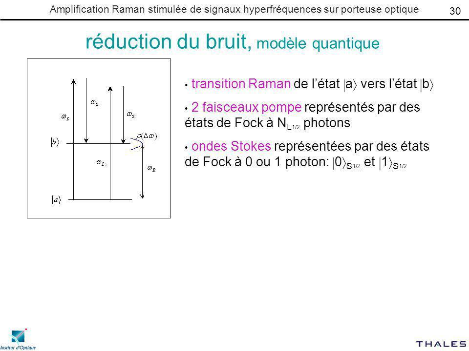 Amplification Raman stimulée de signaux hyperfréquences sur porteuse optique réduction du bruit, modèle quantique transition Raman de létat a vers létat b 2 faisceaux pompe représentés par des états de Fock à N L 1/2 photons ondes Stokes représentées par des états de Fock à 0 ou 1 photon: 0 S 1/2 et 1 S 1/2 30